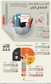 إحصائات وزارة التعليم: الطالبات ربع الطلاب في الخارج