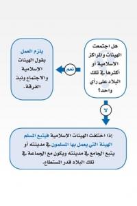 اختلاف المسلمين في دخول رمضان