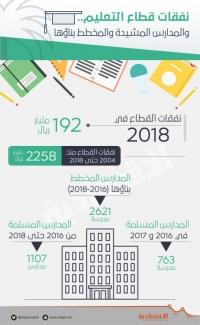 2.3 تريليون ريال إجمالي النفقات على التعليم منذ 2004